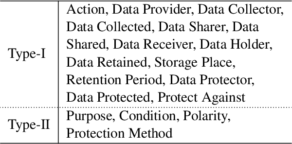 Figure 3 for Intent Classification and Slot Filling for Privacy Policies