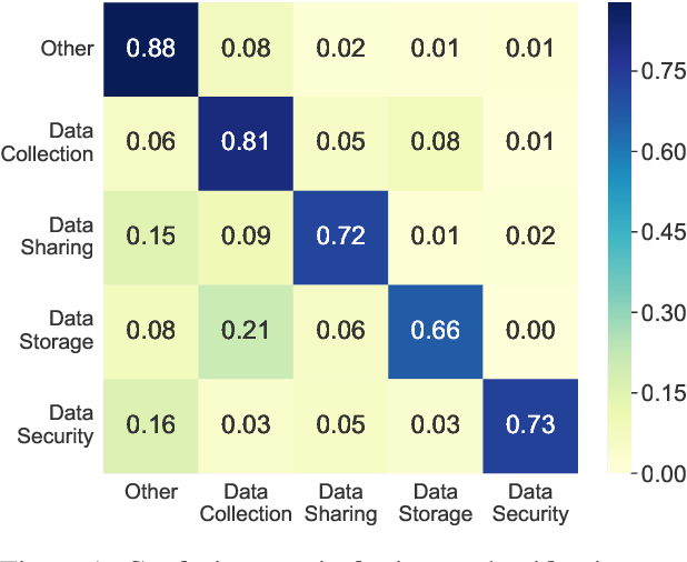 Figure 2 for Intent Classification and Slot Filling for Privacy Policies