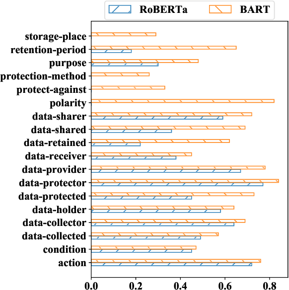 Figure 4 for Intent Classification and Slot Filling for Privacy Policies