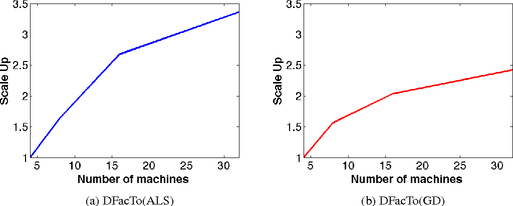 Figure 2 for DFacTo: Distributed Factorization of Tensors