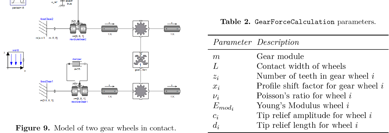 PDF] Modelica Spur Gears with Hertzian Contact Forces - Semantic Scholar
