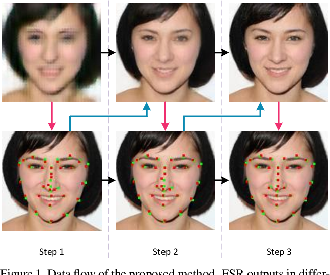 Figure 1 for Deep Face Super-Resolution with Iterative Collaboration between Attentive Recovery and Landmark Estimation