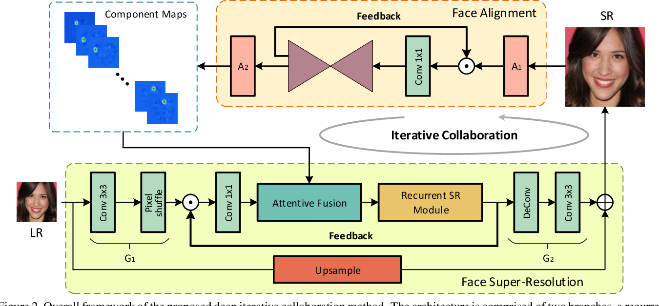 Figure 3 for Deep Face Super-Resolution with Iterative Collaboration between Attentive Recovery and Landmark Estimation