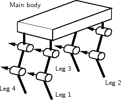 Figure 1 From Adaptive Gait Pattern Control Of A Quadruped
