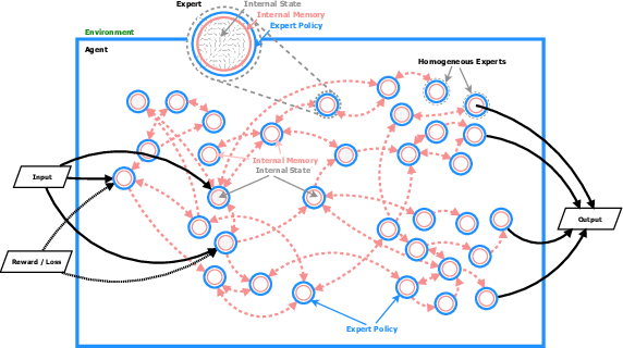 Figure 1 for BADGER: Learning to (Learn [Learning Algorithms] through Multi-Agent Communication)