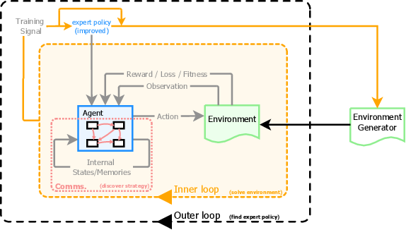 Figure 2 for BADGER: Learning to (Learn [Learning Algorithms] through Multi-Agent Communication)