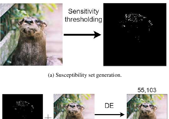 Figure 1 for Beyond Explainability: Leveraging Interpretability for Improved Adversarial Learning