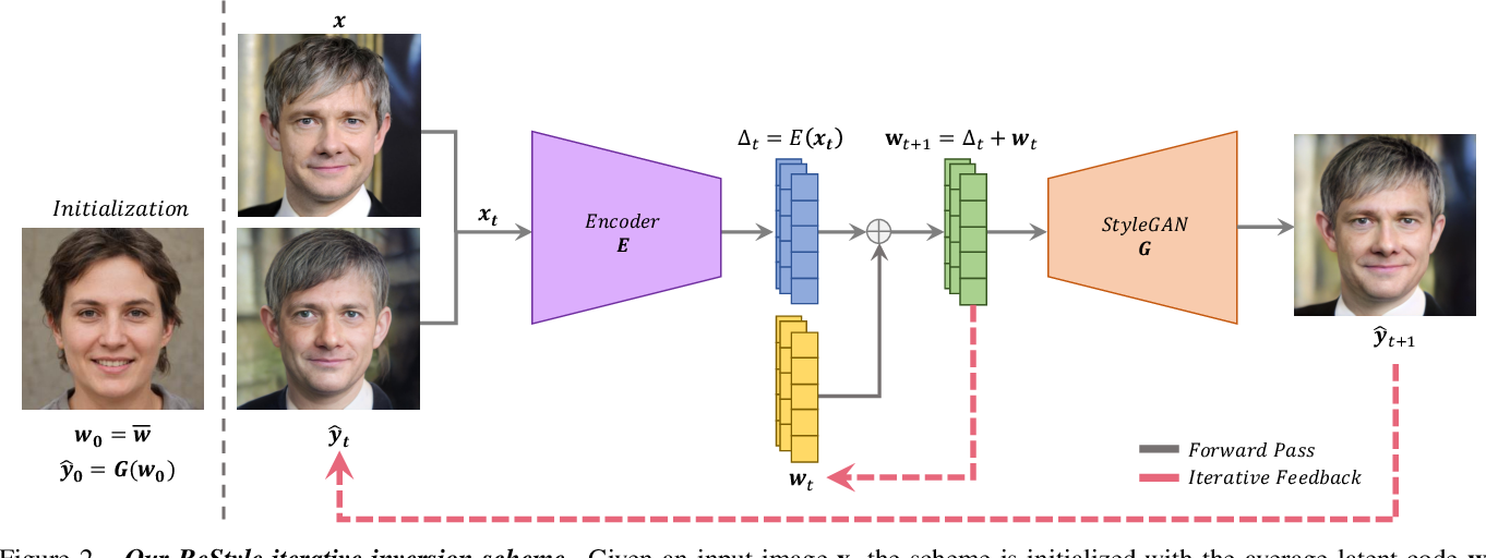 Figure 3 for ReStyle: A Residual-Based StyleGAN Encoder via Iterative Refinement