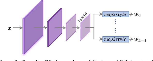 Figure 4 for ReStyle: A Residual-Based StyleGAN Encoder via Iterative Refinement