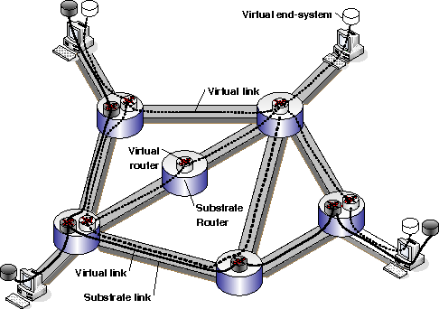 Fig. 1. Network virtualization: Building a diversified Internet