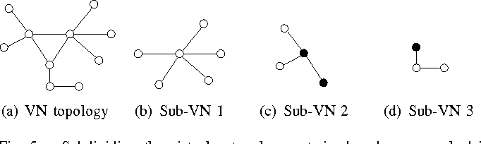 Fig. 5. Subdividing the virtual network, constrained nodes are marked in black.