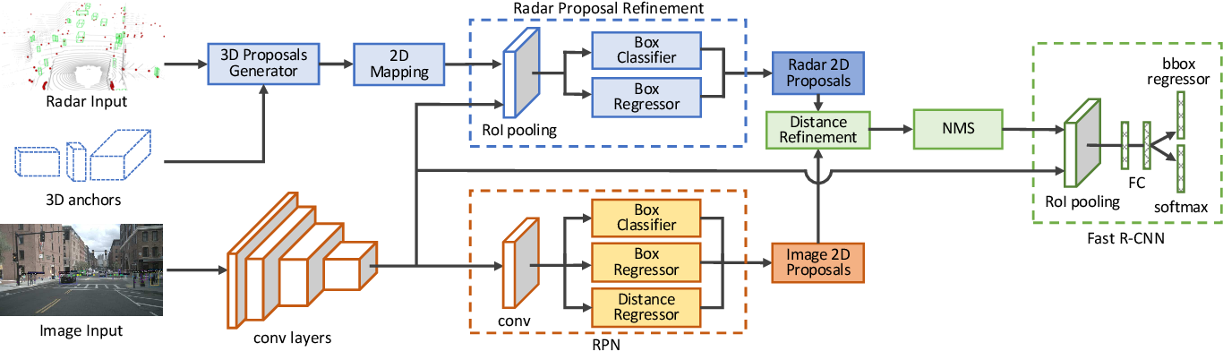 Figure 2 for Radar-Camera Sensor Fusion for Joint Object Detection and Distance Estimation in Autonomous Vehicles