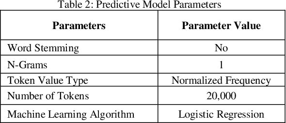 Figure 2 for Empirical Evaluations of Seed Set Selection Strategies for Predictive Coding
