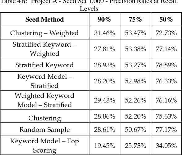 Figure 4 for Empirical Evaluations of Seed Set Selection Strategies for Predictive Coding