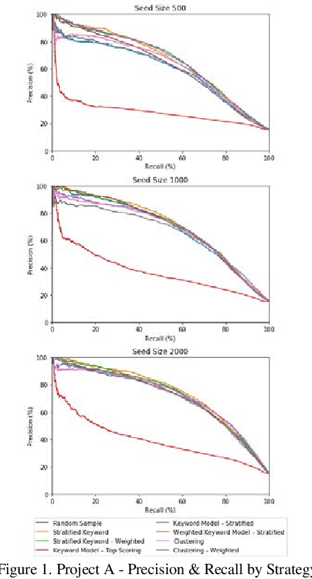 Figure 1 for Empirical Evaluations of Seed Set Selection Strategies for Predictive Coding
