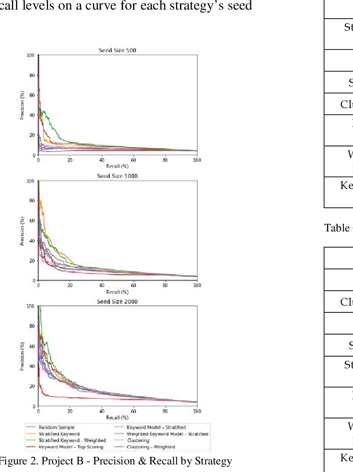 Figure 3 for Empirical Evaluations of Seed Set Selection Strategies for Predictive Coding