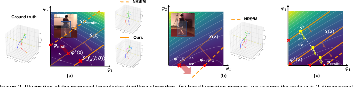 Figure 3 for Distill Knowledge from NRSfM for Weakly Supervised 3D Pose Learning