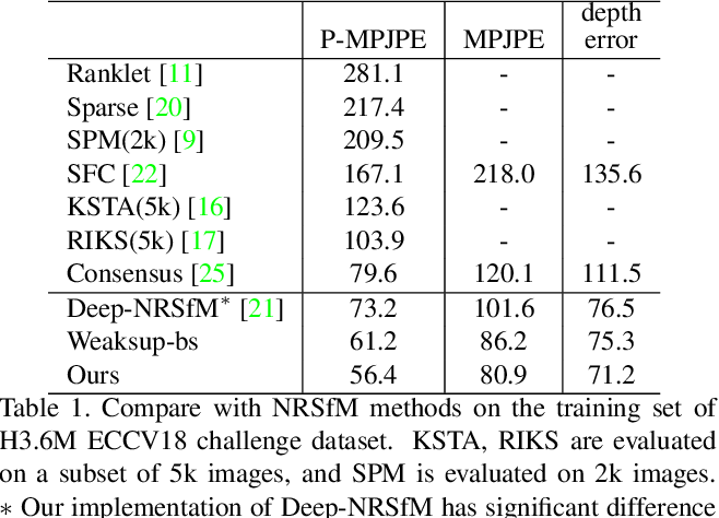 Figure 2 for Distill Knowledge from NRSfM for Weakly Supervised 3D Pose Learning