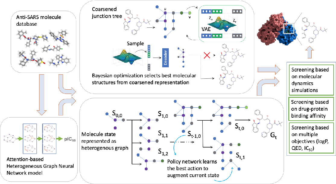 Figure 1 for Benchmarking Deep Graph Generative Models for Optimizing New Drug Molecules for COVID-19