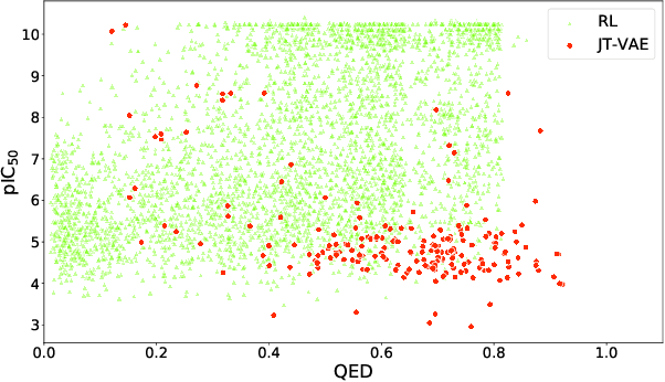 Figure 3 for Benchmarking Deep Graph Generative Models for Optimizing New Drug Molecules for COVID-19