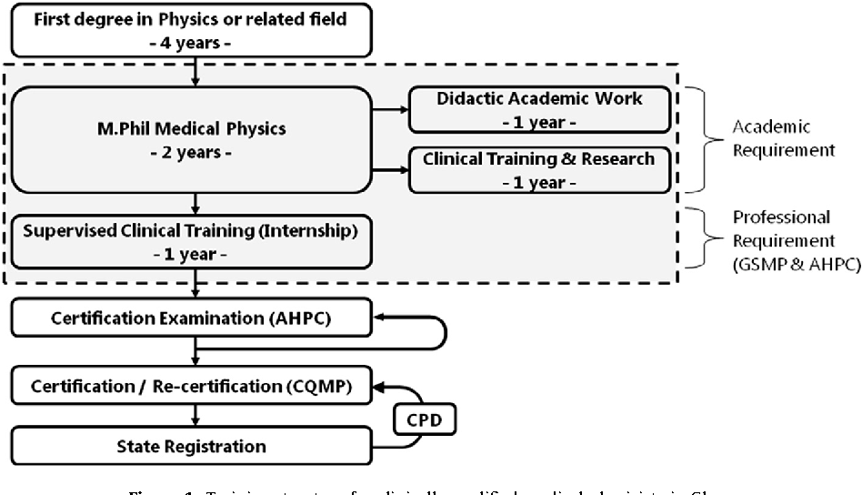 Figure 1 from Medical physics practice and training in Ghana