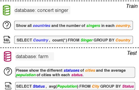 Figure 1 for Meta-Learning for Domain Generalization in Semantic Parsing