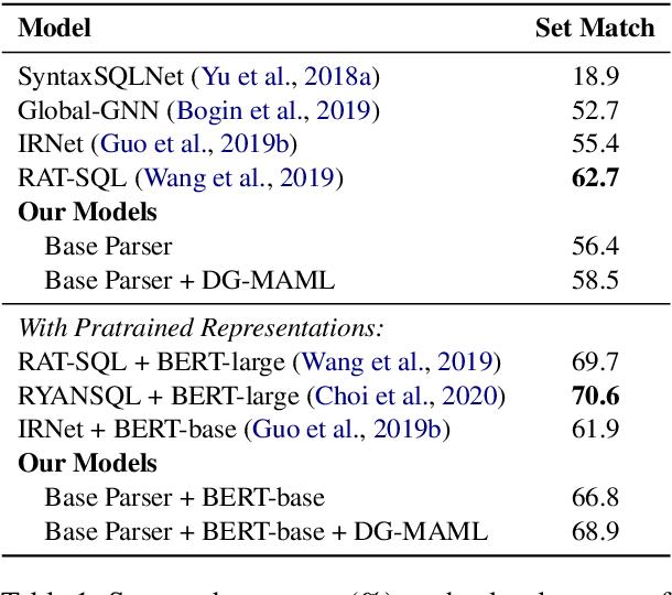 Figure 2 for Meta-Learning for Domain Generalization in Semantic Parsing