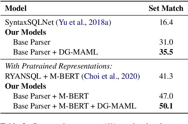 Figure 3 for Meta-Learning for Domain Generalization in Semantic Parsing