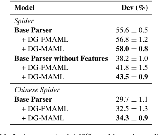 Figure 4 for Meta-Learning for Domain Generalization in Semantic Parsing