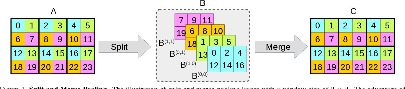 Figure 1 for Split-Merge Pooling