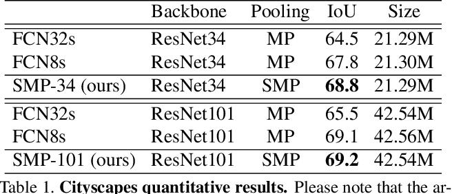 Figure 2 for Split-Merge Pooling