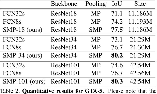 Figure 4 for Split-Merge Pooling