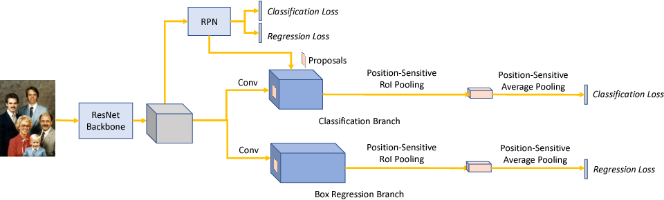 Figure 2 for Detecting Faces Using Region-based Fully Convolutional Networks