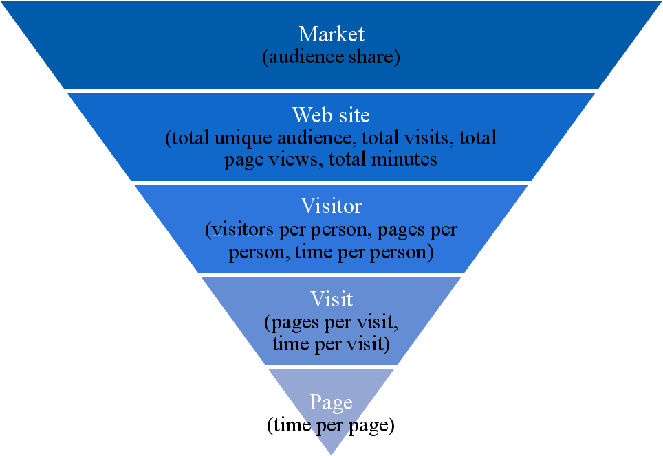 PDF] Comparison of Owned, Earned and Paid Website Visitors