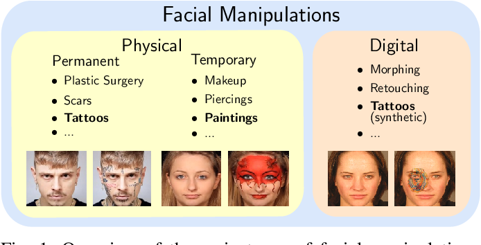 Figure 1 for Impact of Facial Tattoos and Paintings on Face Recognition Systems