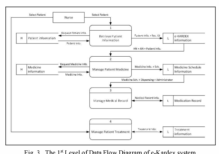 figure 3 from design of electronic nursing kardex system for medication error prevention in ipd