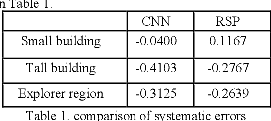 Figure 2 for A Comparison of Stereo-Matching Cost between Convolutional Neural Network and Census for Satellite Images