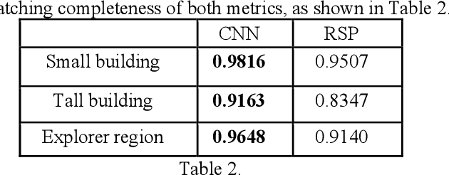 Figure 4 for A Comparison of Stereo-Matching Cost between Convolutional Neural Network and Census for Satellite Images