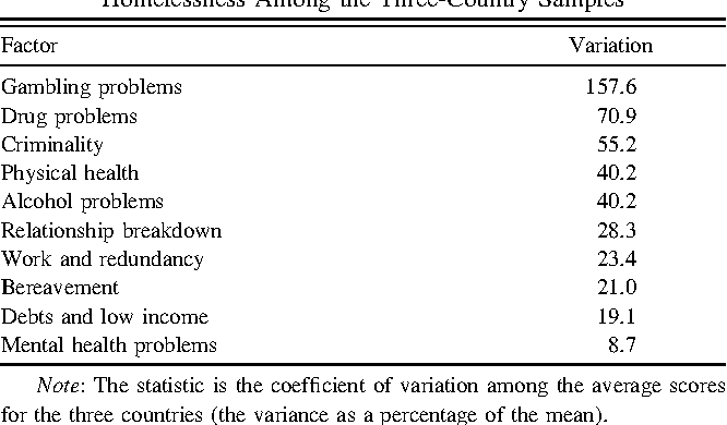 Table 5. Coefficients of Variation of Common Causes of Homelessness Among the Three-Country Samples