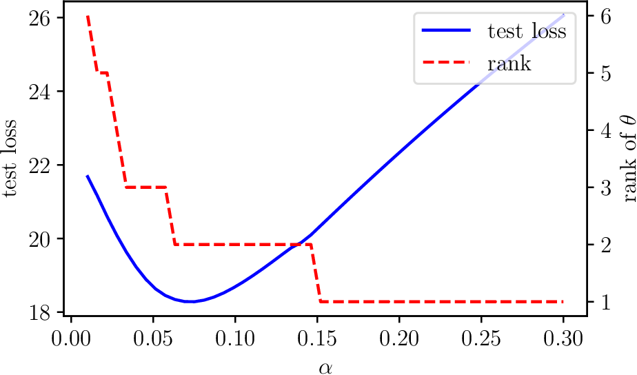 Figure 1 for Low Rank Forecasting