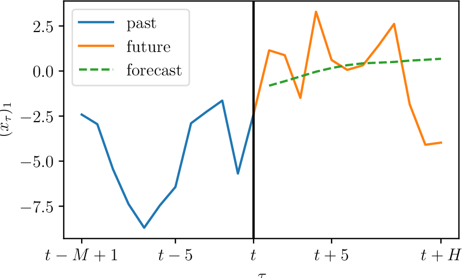 Figure 2 for Low Rank Forecasting