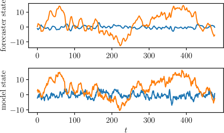 Figure 3 for Low Rank Forecasting