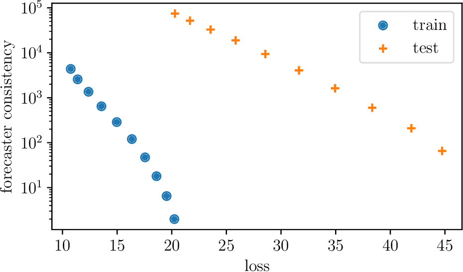 Figure 4 for Low Rank Forecasting