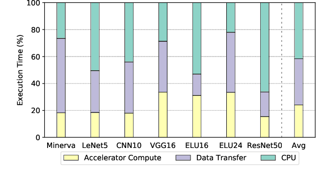 Figure 1 for SMAUG: End-to-End Full-Stack Simulation Infrastructure for Deep Learning Workloads