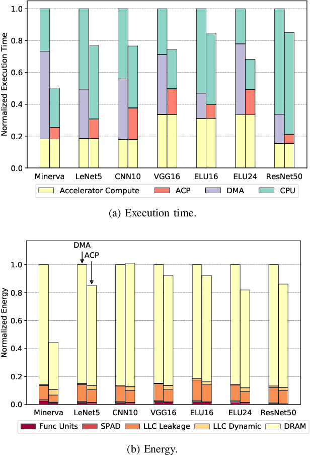 Figure 3 for SMAUG: End-to-End Full-Stack Simulation Infrastructure for Deep Learning Workloads