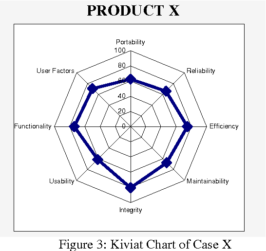 Software certification from process and product perspectives figure 3 ccuart Choice Image