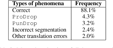 Figure 3 for Auto Correcting in the Process of Translation -- Multi-task Learning Improves Dialogue Machine Translation