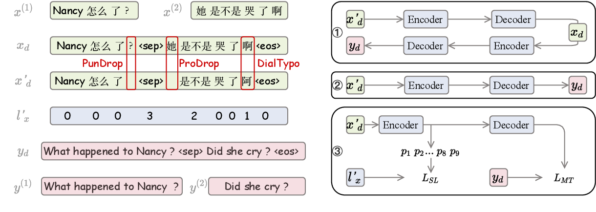 Figure 2 for Auto Correcting in the Process of Translation -- Multi-task Learning Improves Dialogue Machine Translation