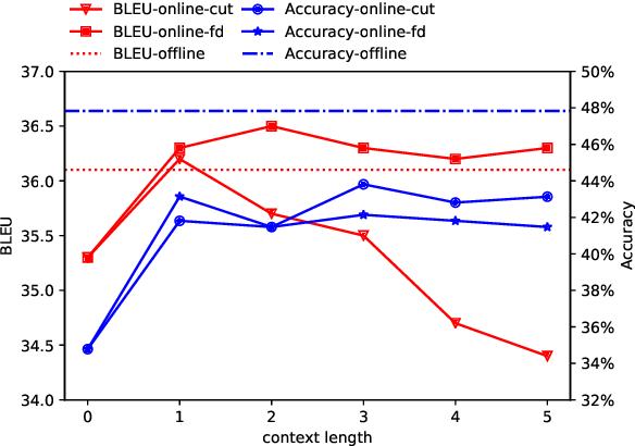 Figure 4 for Auto Correcting in the Process of Translation -- Multi-task Learning Improves Dialogue Machine Translation
