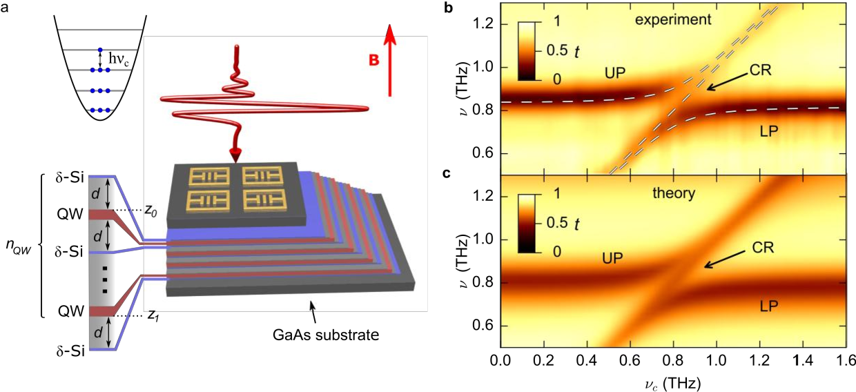 Figure 1 from Terahertz Light-Matter Interaction beyond